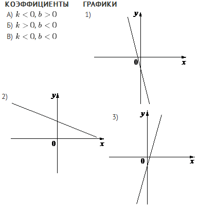 изображены графики функций вида y=kx ...: school.umk-spo.biz/gia/forum/grafiki/lnkfc