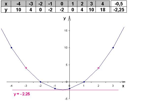 функции y график x2-5x-x постройте