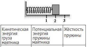 груз изображенного на рисунке пружинного маятника совершает