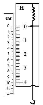Шкала динамометра рисунок